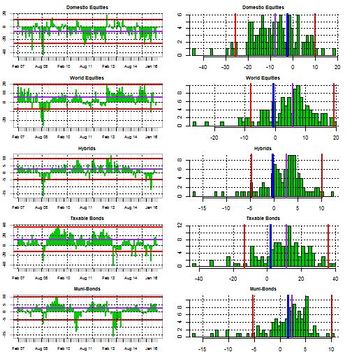 plot of chunk flowdistribution