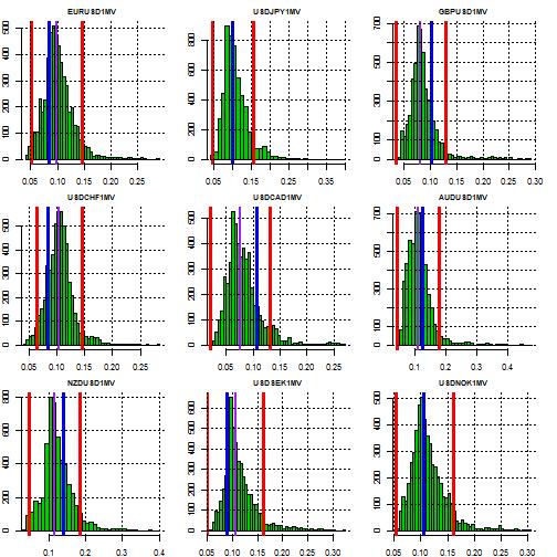 plot of chunk stretch distribution