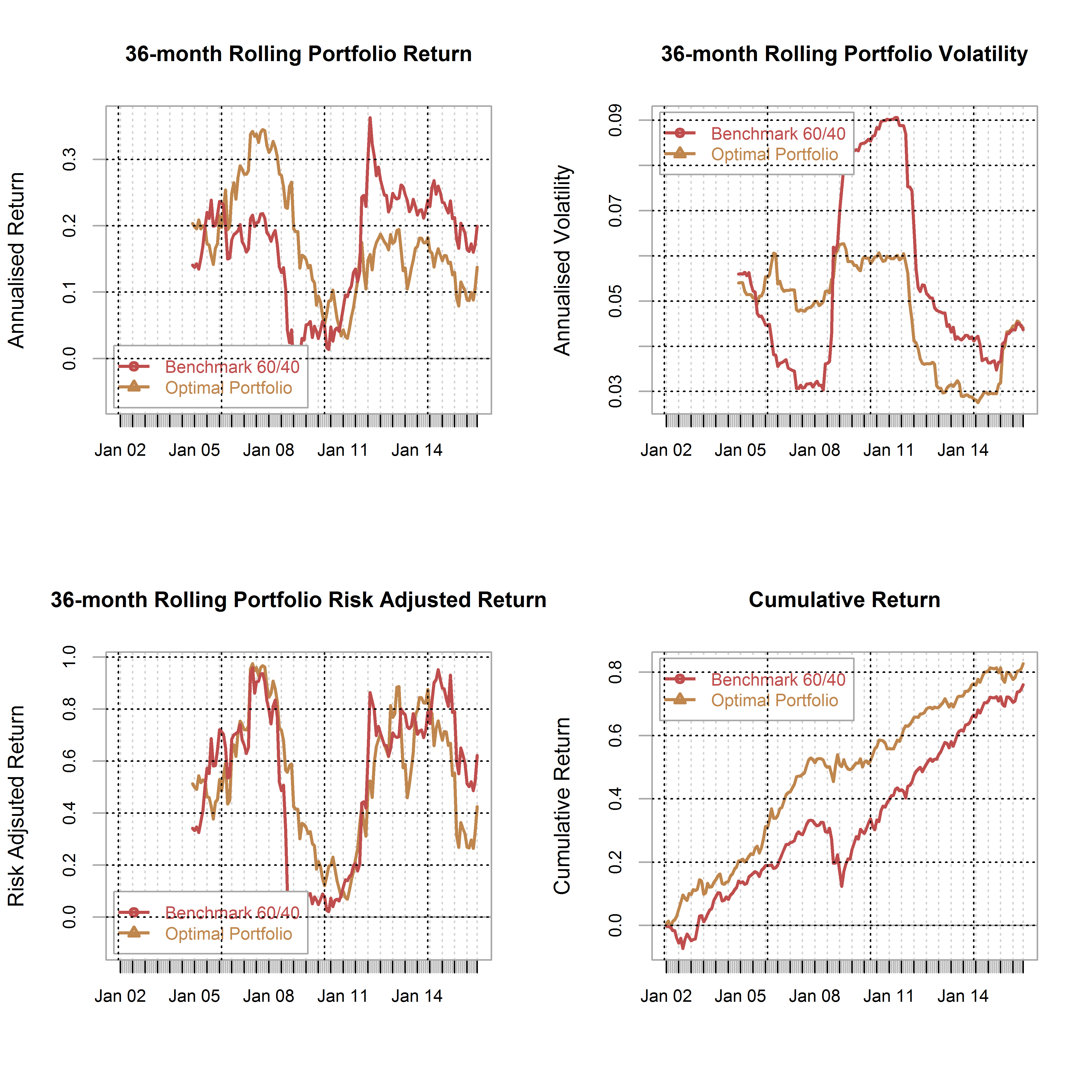 plot of chunk Opt_porfolio_charts