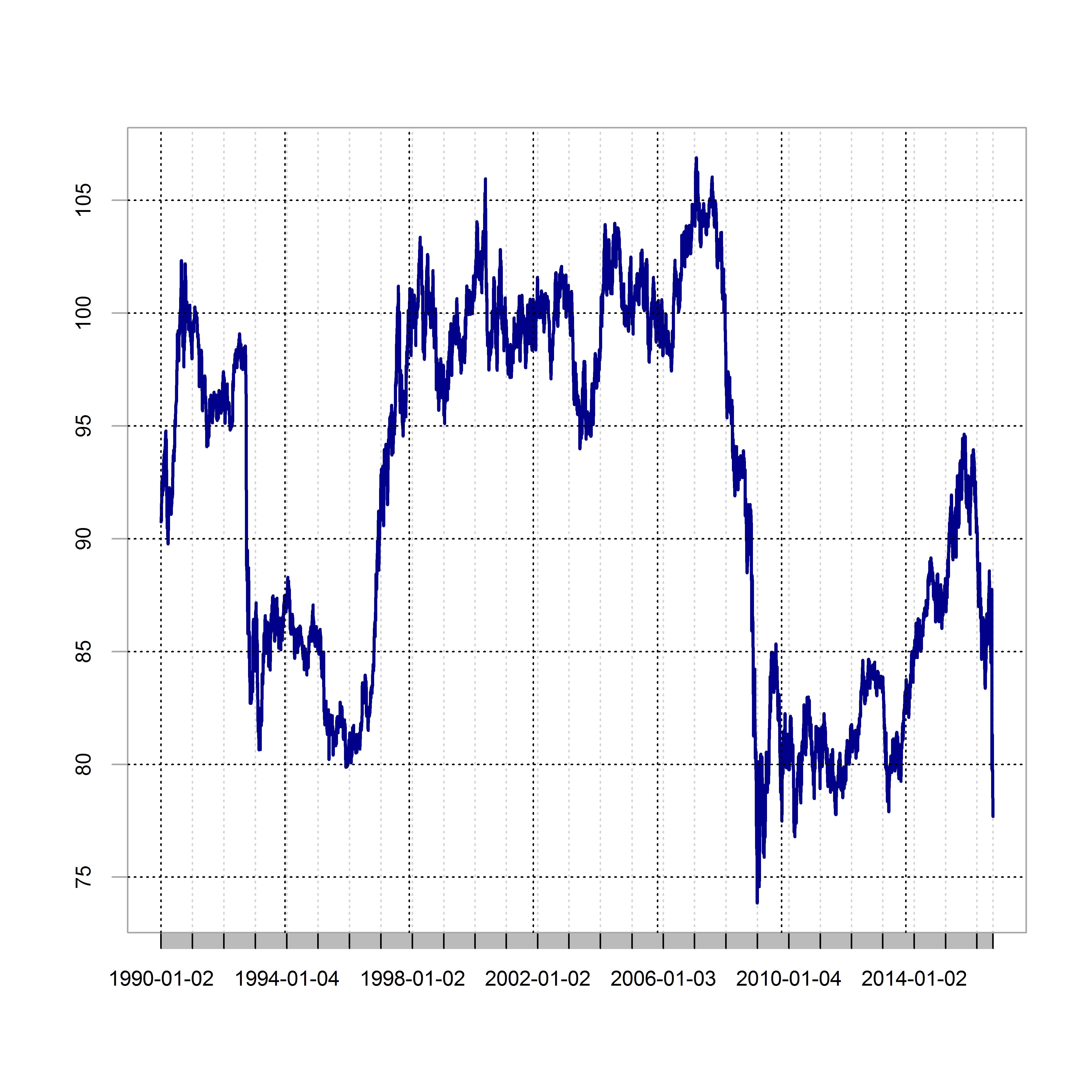 plot of chunk chartdata