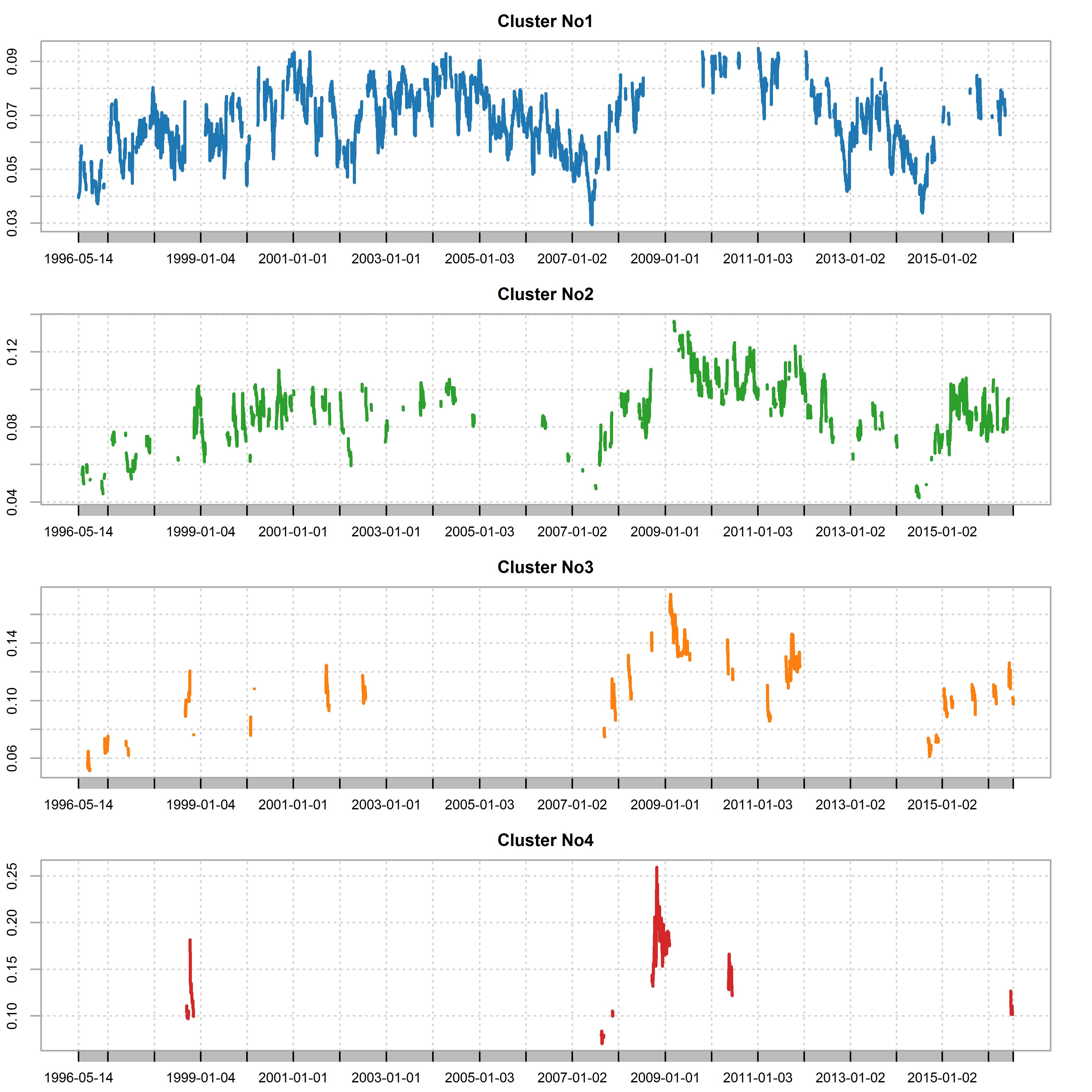 plot of chunk cluster_chart
