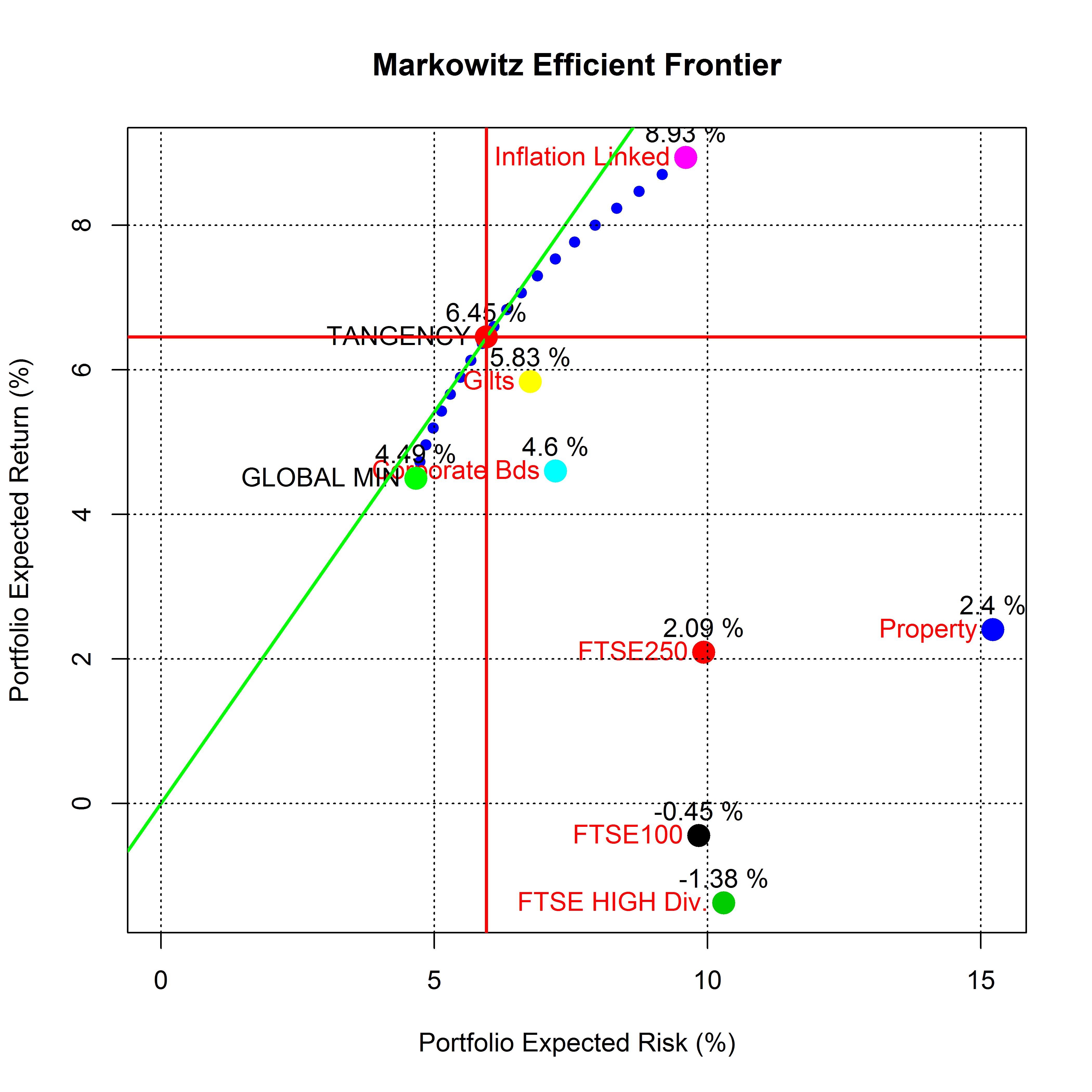 plot of chunk frontier