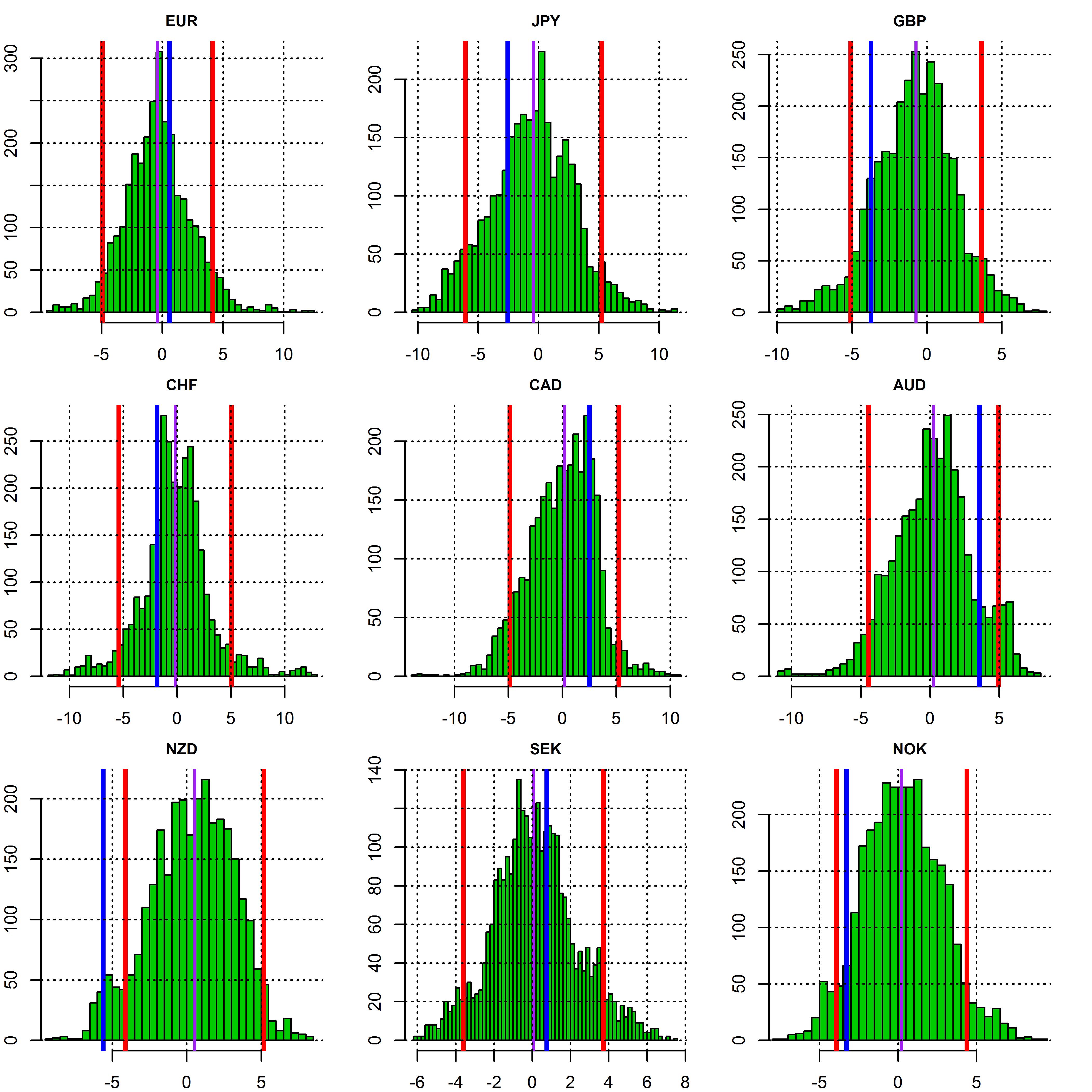 plot of chunk sensitivity distribution