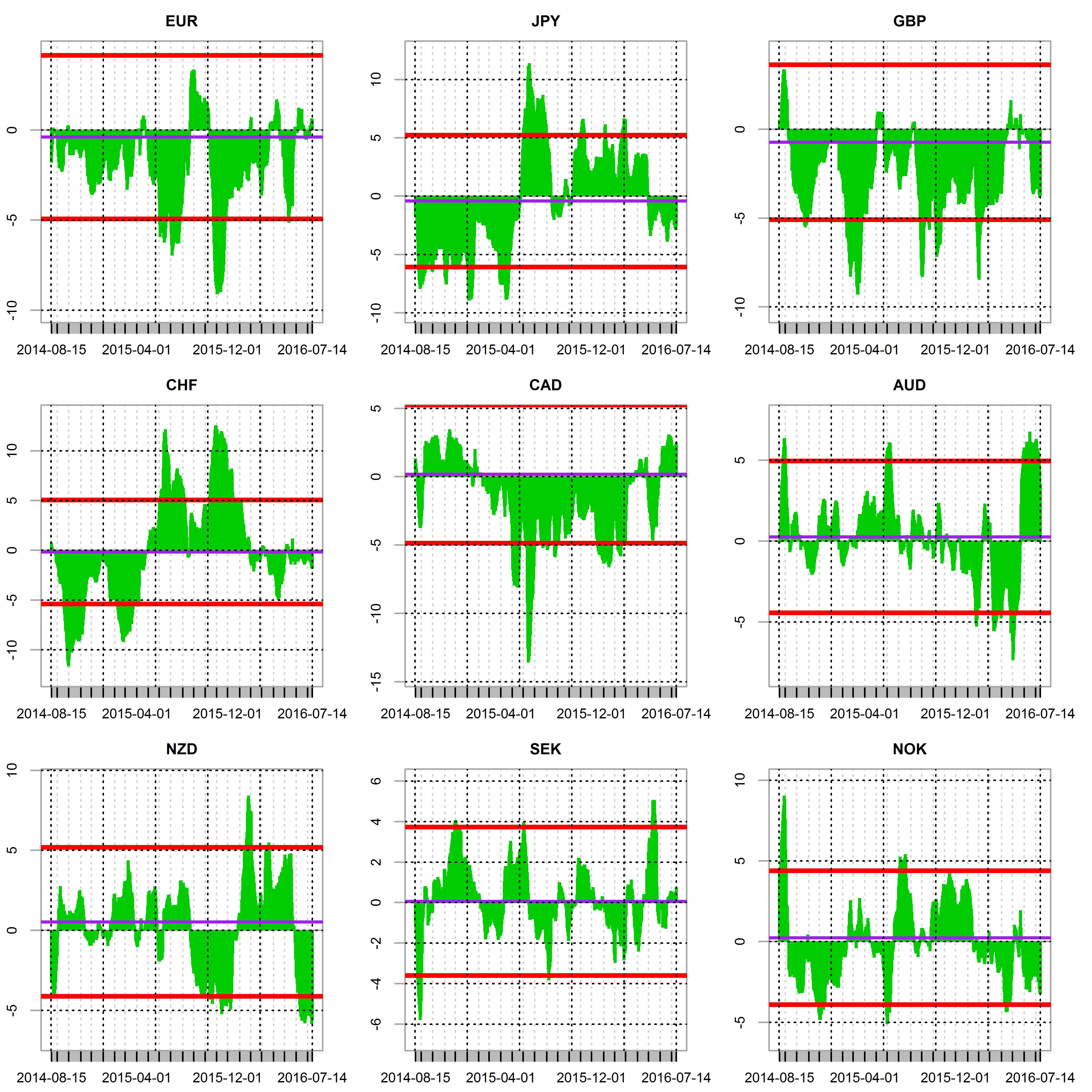 plot of chunk sensitivity line chart