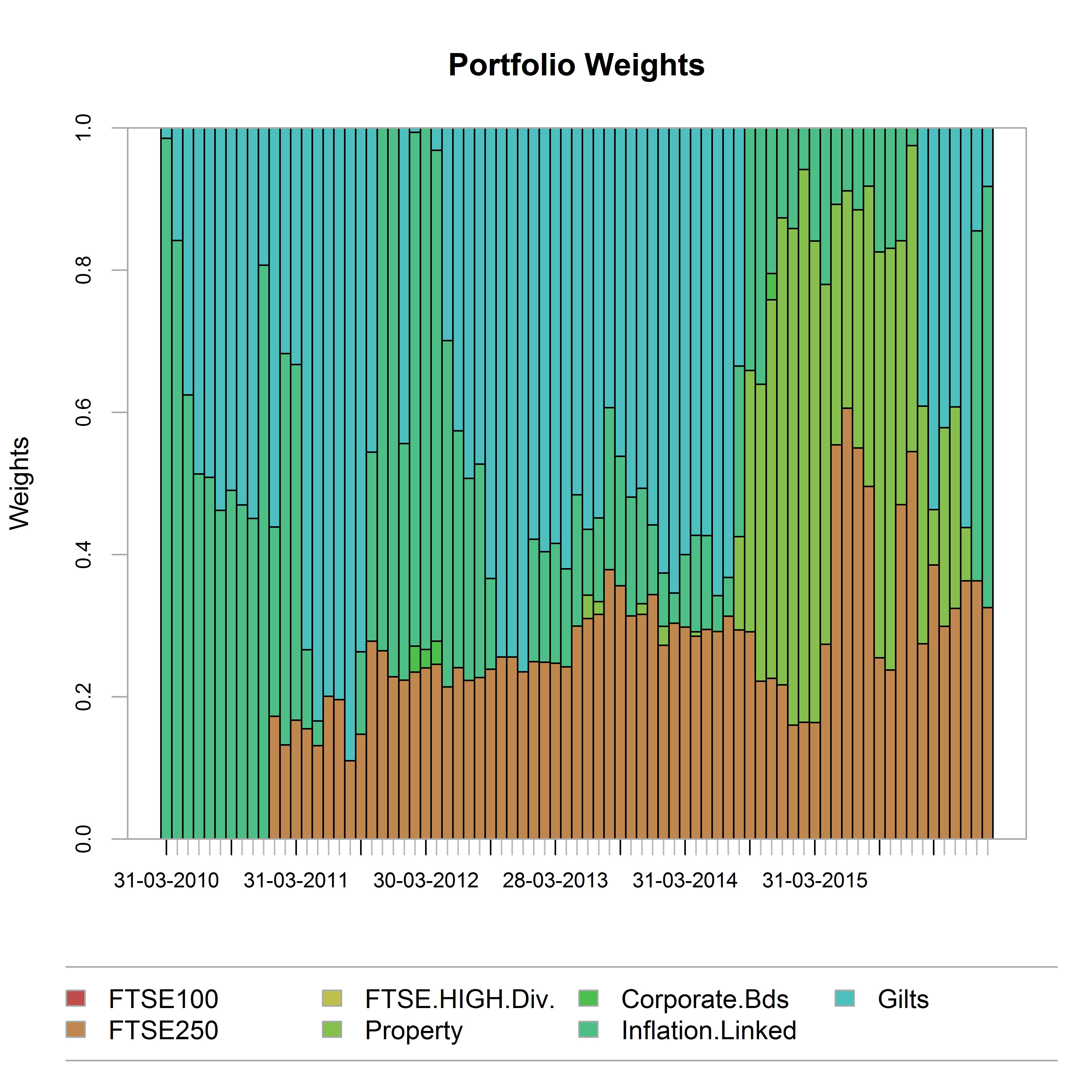 plot of chunk weights_chart